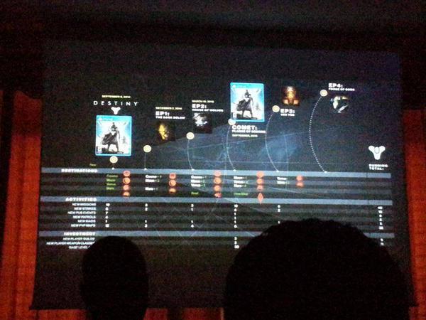 4 новых DLC для Destiny